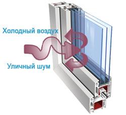 евроокна защита от шума и холода